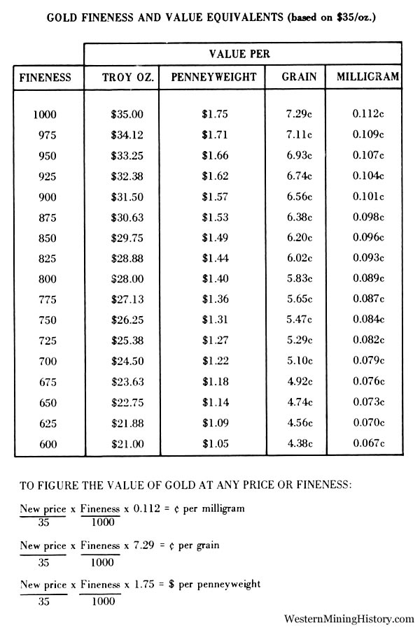 Gold Fineness and Value Equivalents