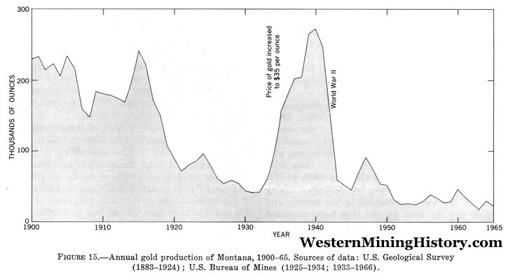 Montana Gold Production
